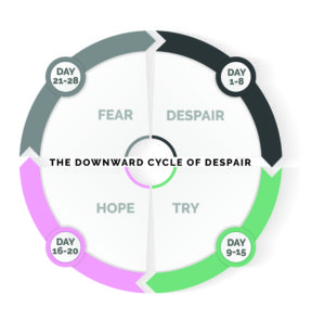 Monthly Cycle of Despair